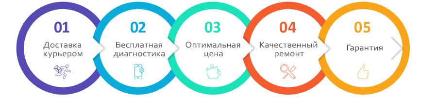 Преимущества сервисного центра x-repair.ru