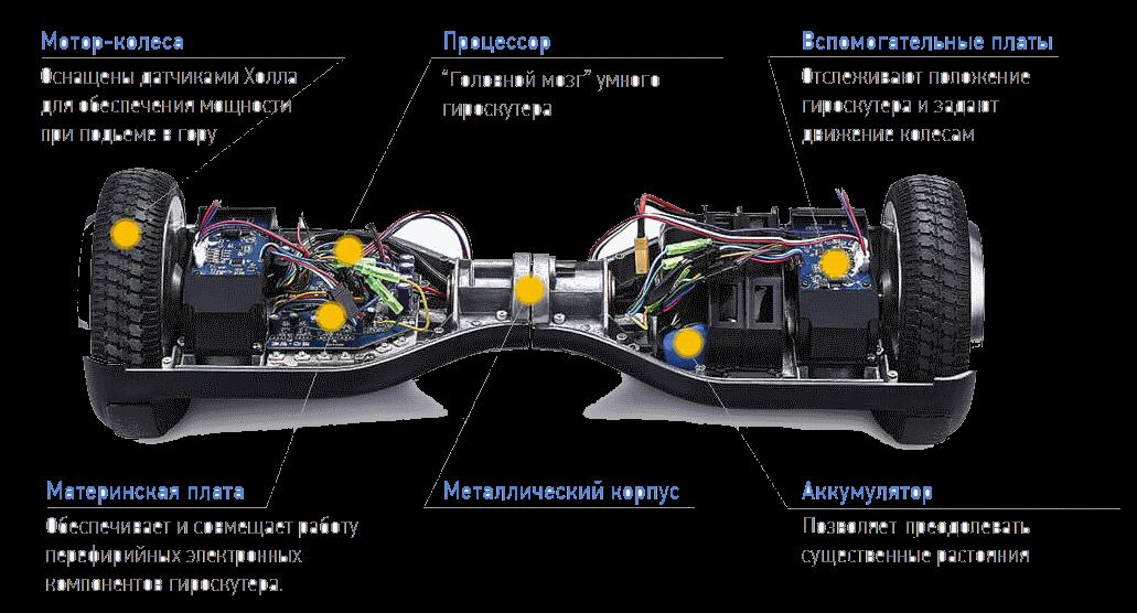 конструкция гироскутера